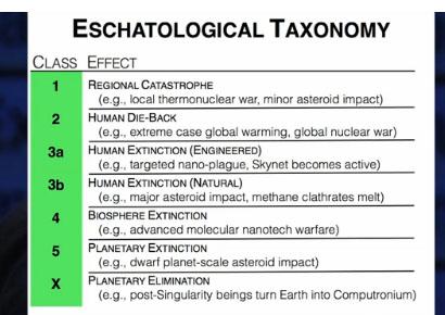 cascio_eschatology