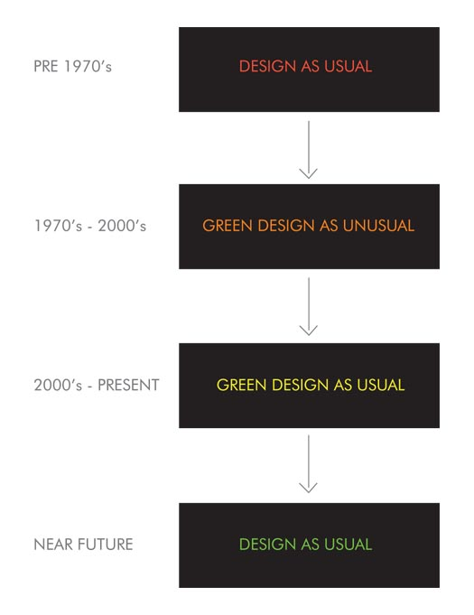 Image from the author's book, Sustainable Design: A Critical Guide