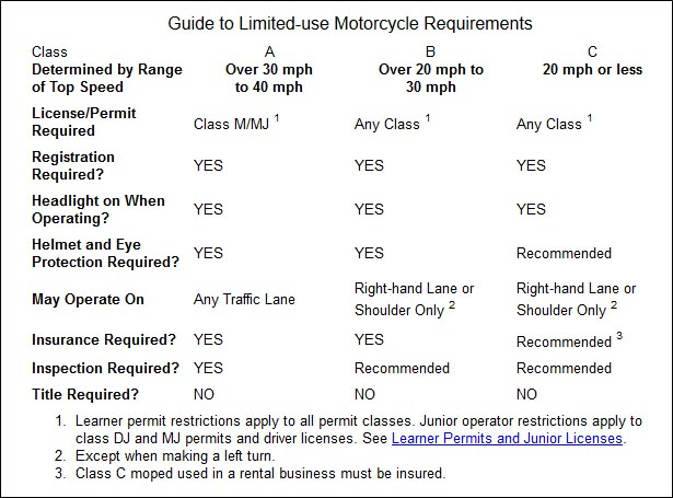 "From ""New York Moped Laws,"" http://moped2.org/laws/new-york.htm. But e-bikes are not considered mopeds."