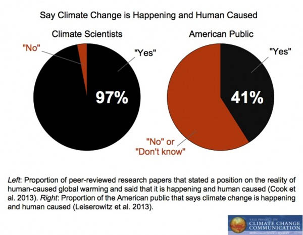Source: Yale Project on Climate Change Communication