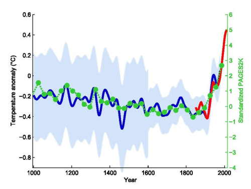 "Michael Mann's ""hockey stick graph."""