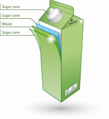 TetraPak container layers